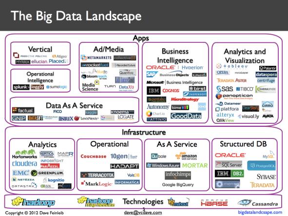 Một số công ty có tham gia vào lĩnh vực Big Data