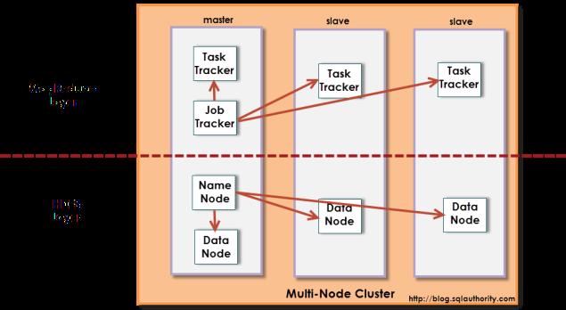 Hadoop_Architecture